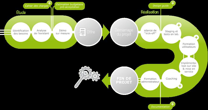 Schéma du processus ConnectCom