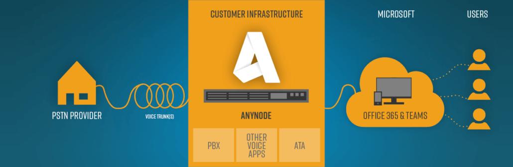 Schéma de l'infrastructure client Anynode